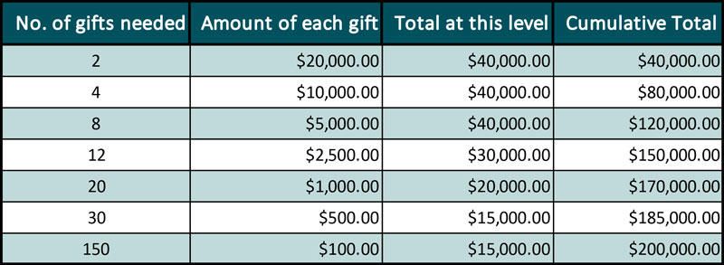 Funding chart displaying gifts needed to reach goal of $200,000 dollars